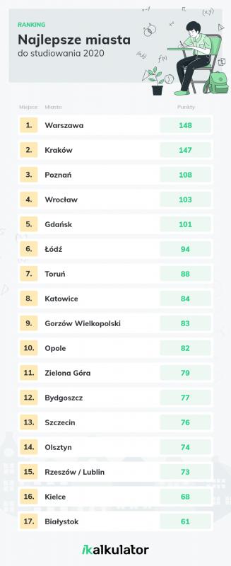 Które miasta są najlepsze dostudiowania? - zobacz ranking